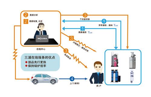 三浦直流锅炉结构图